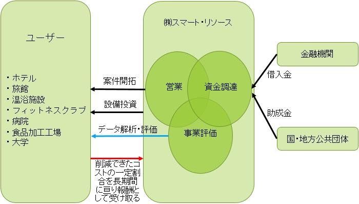 事業モデル